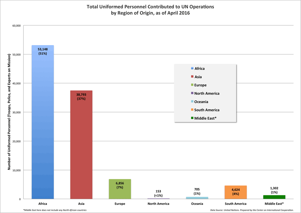 This bar chart shows the proportions and numbers of uniformed personnel contributed to UN operations by region, highlighting the large contributions made by Africa and Asia.