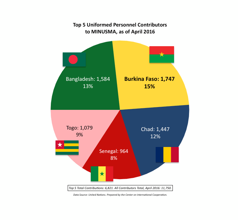 The above chart shows the total contributions of uniformed personnel, to MINUSMA, being made by the top five contributing countries – in absolute terms and as a percentage of total uniformed personnel on MINUSMA.