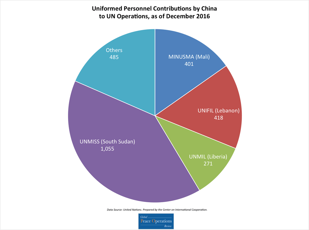 This pie chart shows China's contributions of uniformed personnel to UN missions as of broken down by number of personnel contributed to each mission.