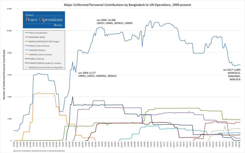 This line chart shows Bangladesh's total contributions of uniformed personnel to UN missions since 1999 (top line), as well as the seven missions to which Bangladesh made its largest personnel contributions from September 1999 to present.