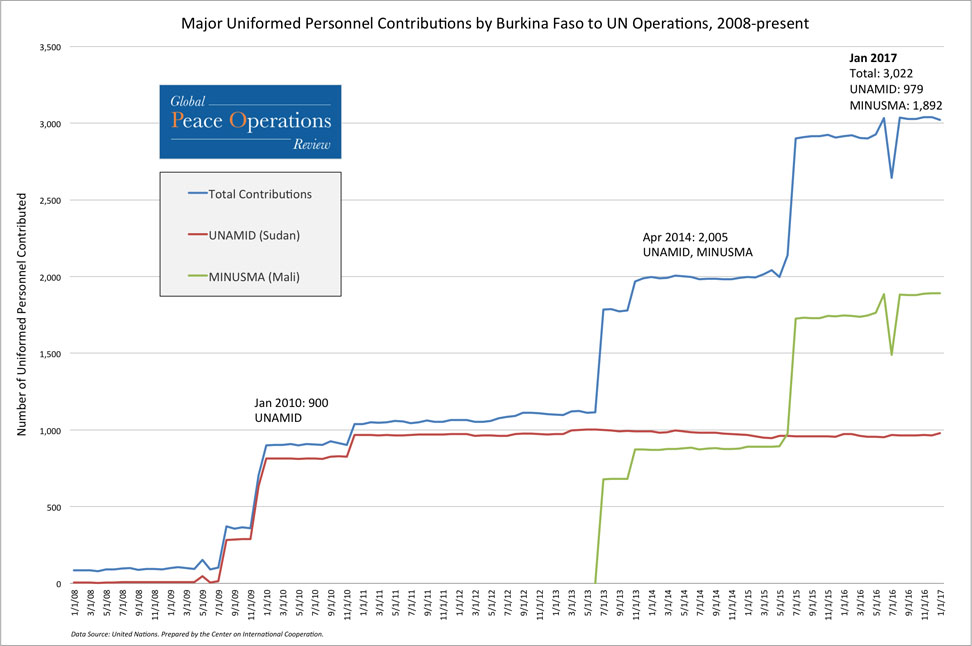 This line chart shows Burkina Faso's total contributions of uniformed personnel to UN missions since 1999 (top line), as well as the seven missions to which Burkina Faso made its largest personnel contributions from September 1999 to present.