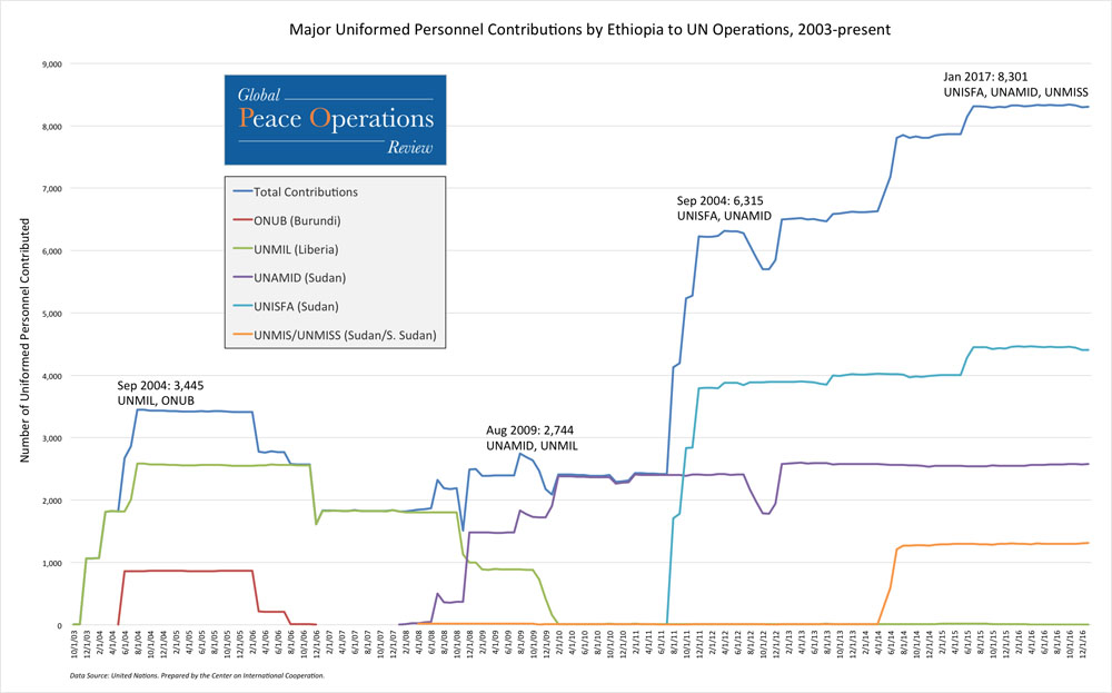 This line chart shows Ethiopia's total contributions of uniformed personnel to UN missions since 2003 (top line), as well as the five missions to which Ethiopia made its largest personnel contributions from October 2003 to present.
