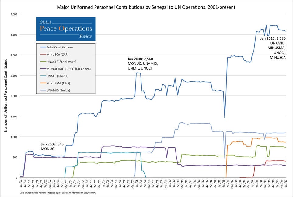 This line chart shows Senegal's total contributions of uniformed personnel to UN missions since 2001 (top line), as well as the six missions to which Senegal made its largest personnel contributions from 2001 to present.