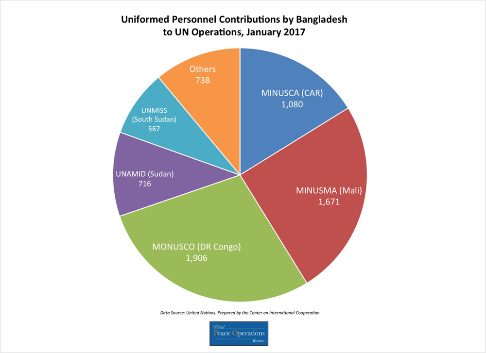The above chart shows Bangladesh's contributions of uniformed personnel to UN missions broken down by number of personnel contributed to each mission.