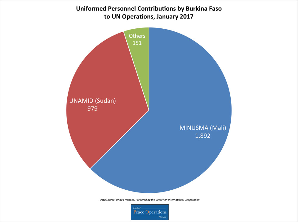 This pie chart shows Burkina Faso's contributions of uniformed personnel to UN missions broken down by number of personnel contributed to each mission.