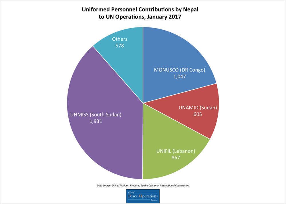This pie chart shows Nepal's contributions of uniformed personnel to UN missions broken down by number of personnel contributed to each mission.