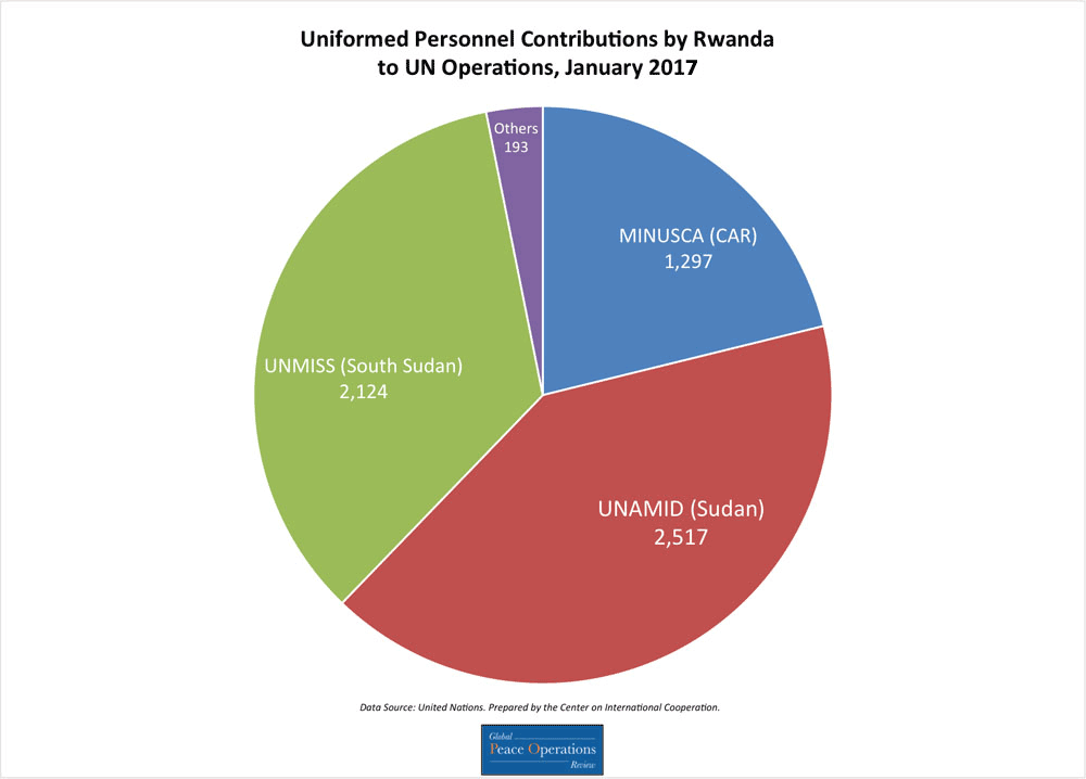 This pie chart shows Rwanda's contributions of uniformed personnel to UN missions broken down by number of personnel contributed to each mission.