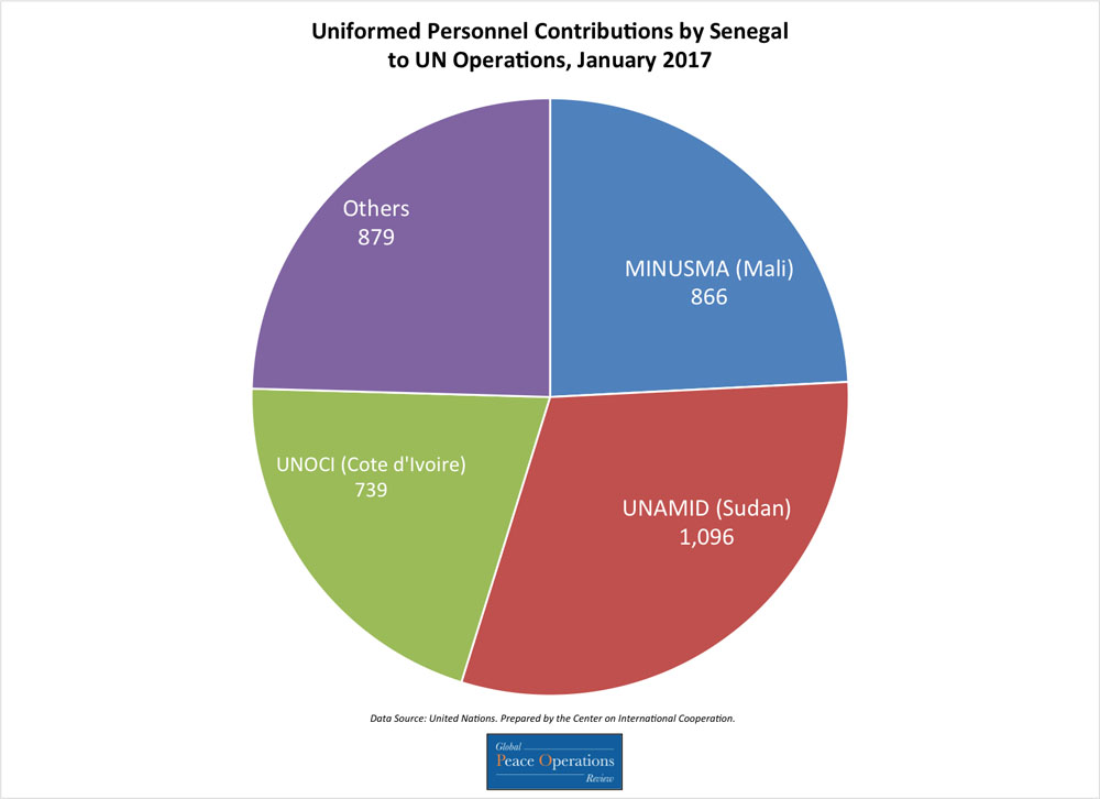 This pie chart shows Senegal's contributions of uniformed personnel to UN missions broken down by number of personnel contributed to each mission.
