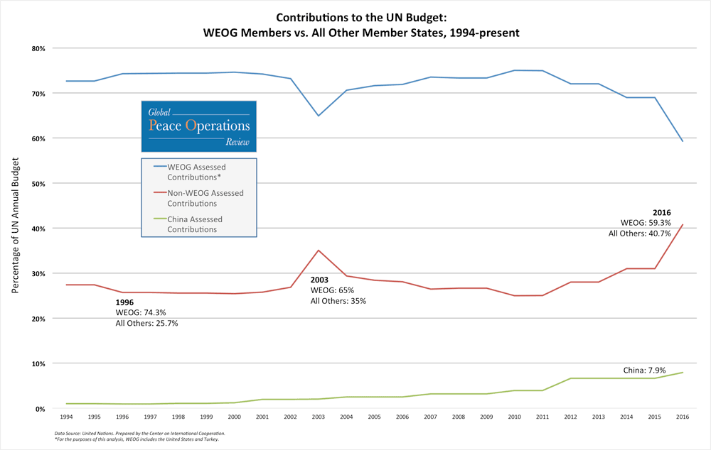 Contributions to UN Budget: WEOG Members vs. All-Others, 1994-Present