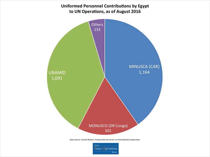 This pie chart shows Egypt's contributions of uniformed personnel to UN missions as of broken down by number of personnel contributed to each mission.