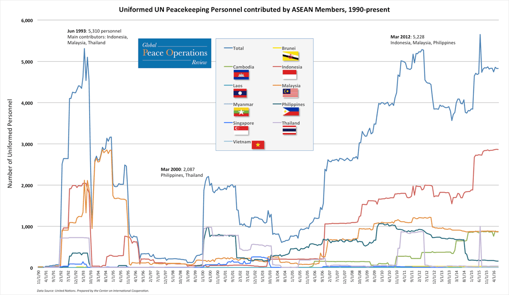 Uniformed UN Peacekeeping contributed by ASEAN member, 1990-present