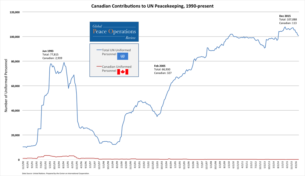 Canadian Contributions to UN Peacekeeping, 1990-present