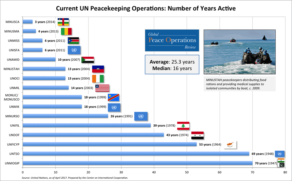 The graph shows the current UN Peace Operations mission and their respective years of activity.