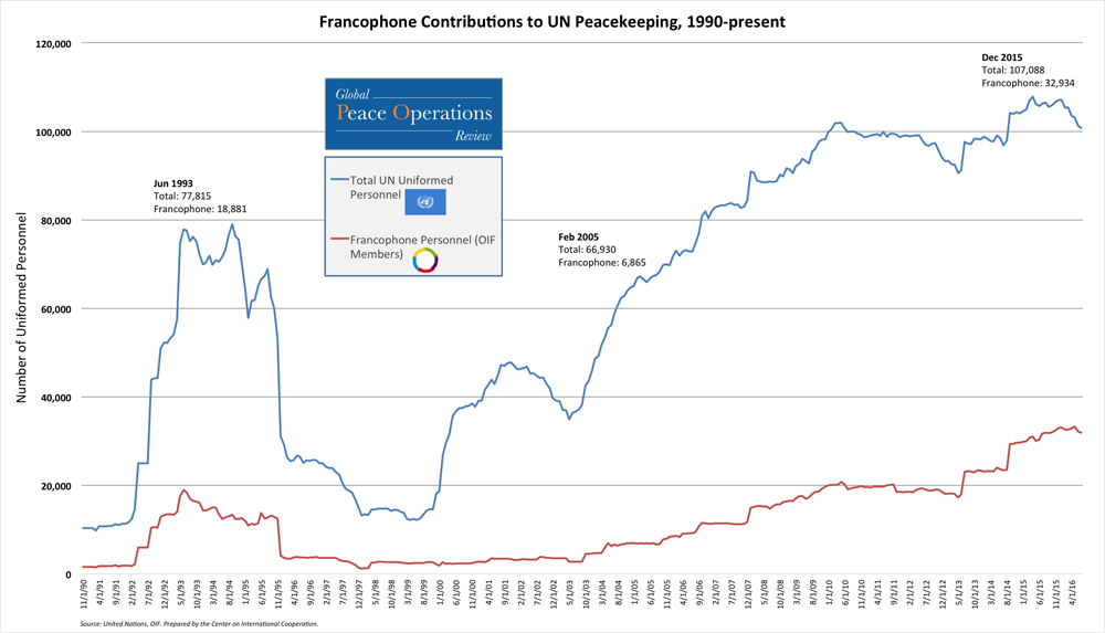 Francophone Contributions to UN Peacekeeping, 1990-present