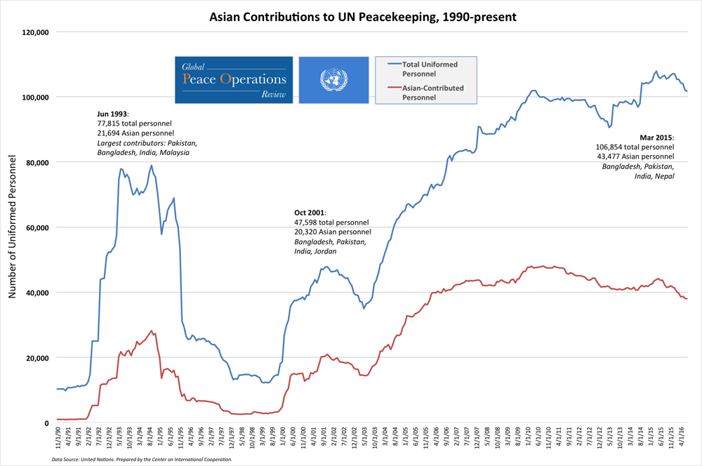 Asian contributions to UN Peacekeeping Operations, 1990-Present