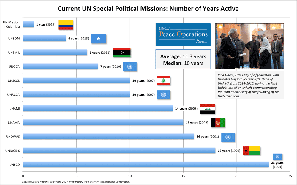 Current UN Peacekeeping Operations: Number of Years Active