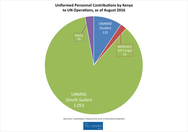 Uniformed Personell Contributions by Kenya to UN Peace Operations - August 2016