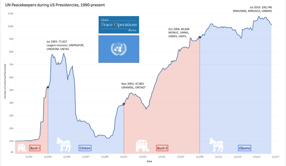 UN Peacekeepers during US Presidencies, 1990-Present