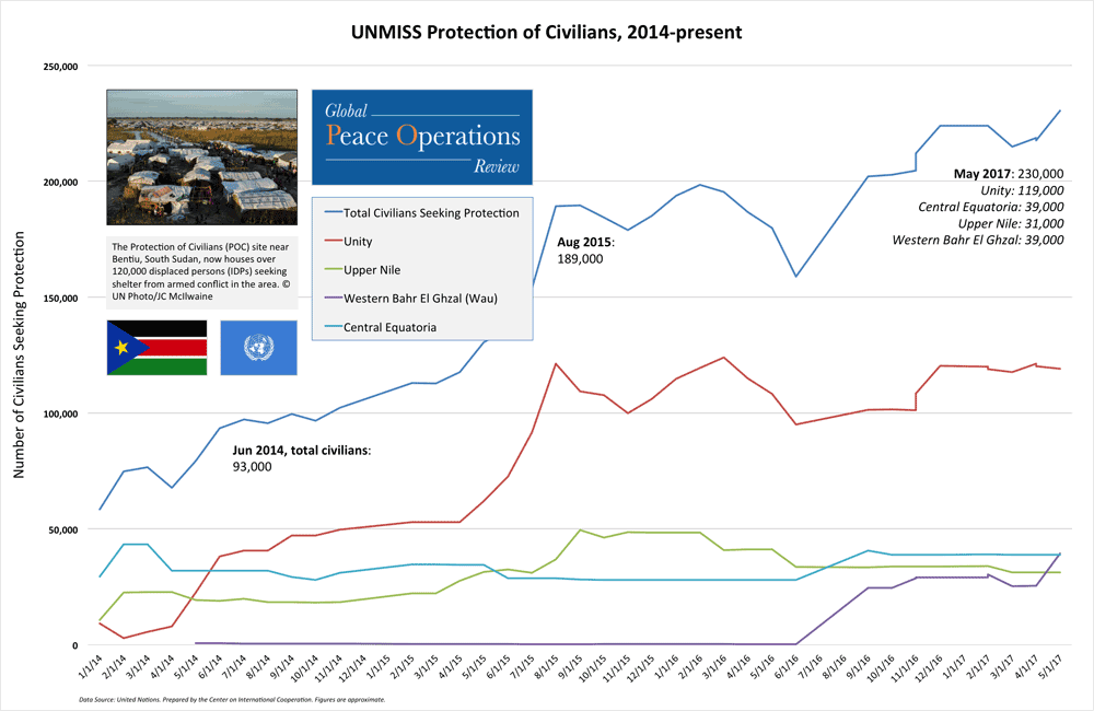 UNMISS Protection of Civilians, 2014-present
