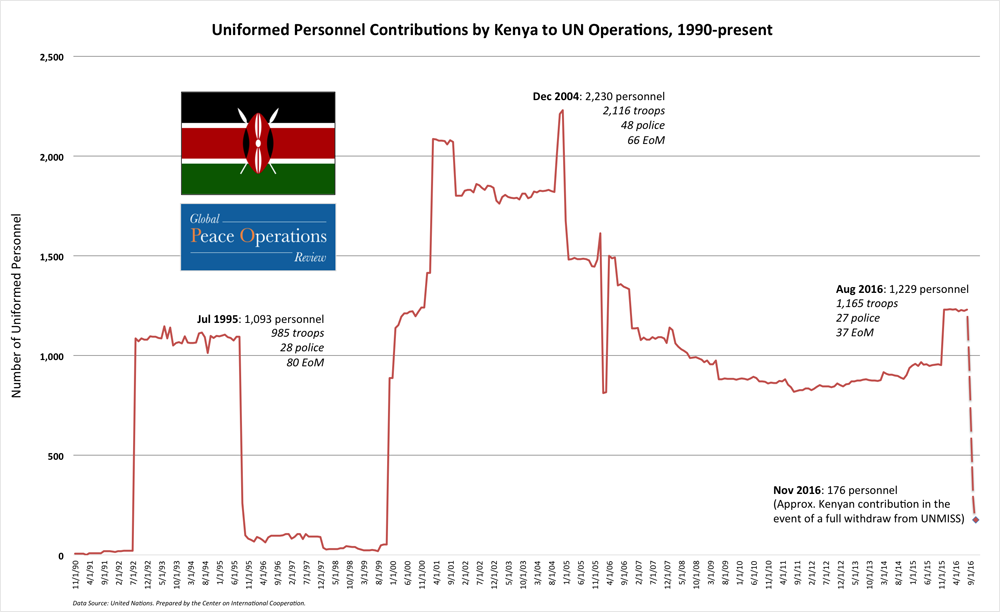 Uniformed Personnel Contributions by Kenya to UN Peace Operations, 1990-Present