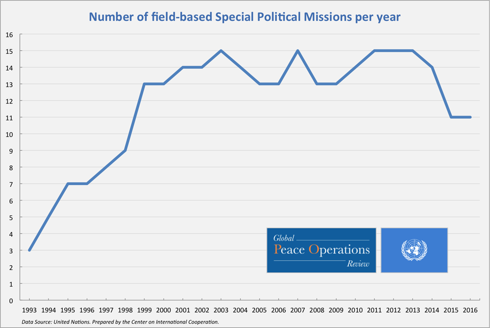 Number of field-based Special Political Missions per year