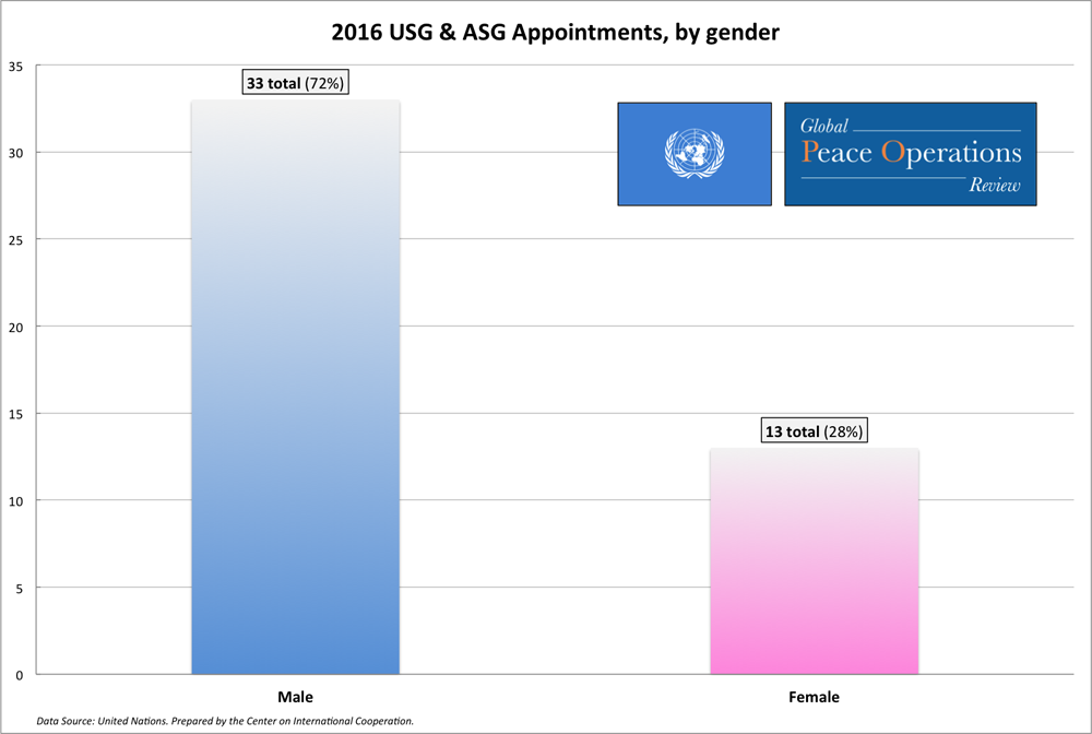data_UN-senior-appointments-gender_1000x672