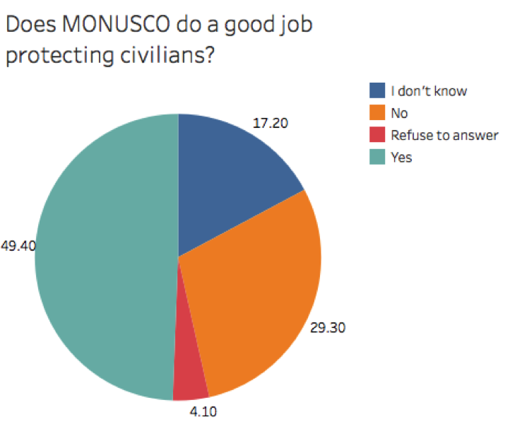 Does MONUSCO do a good job of protecting civilians?